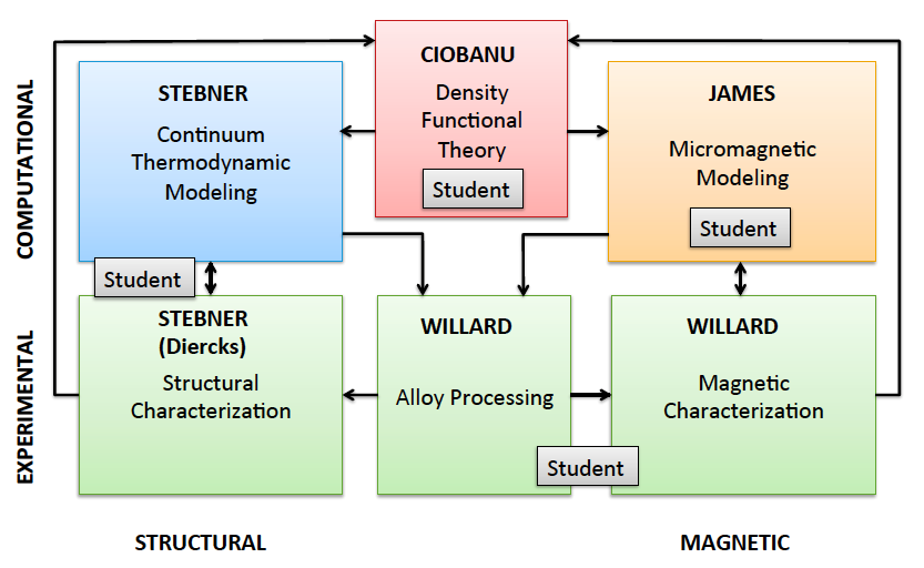 Workflow chart showing collaborative process of alloy processing to thermodynamic modeling and micromagnetic modeling on the computational end as well as experimental models looking at structural and magnetic characterizations
