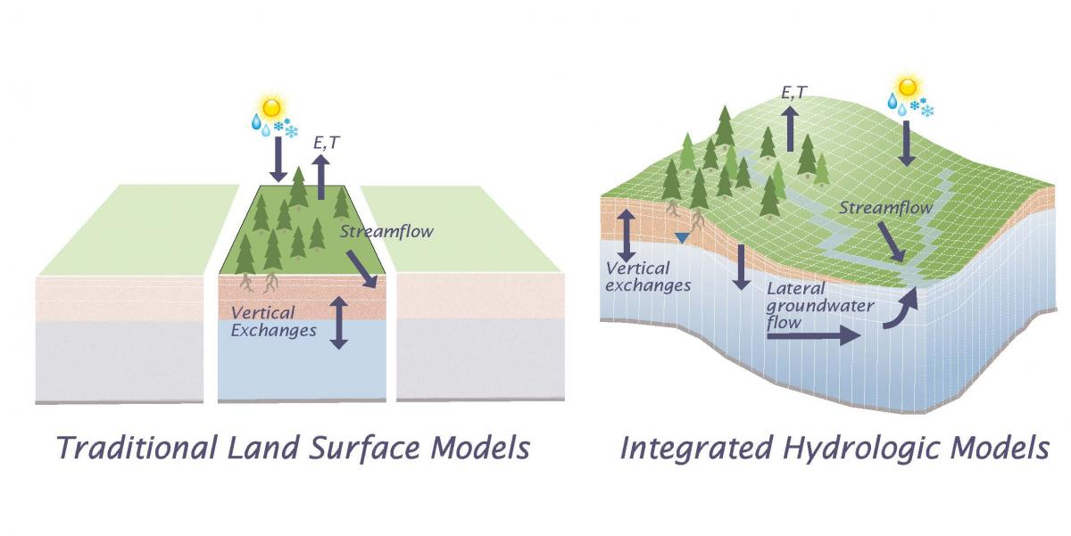 traditional land surface models vs. integrated hydrologic models